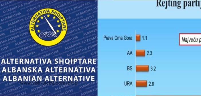 CEDEM: ASH subjekti i parë dhe i vetëm shqiptarë në rritje, 2.30% në nivel shteti