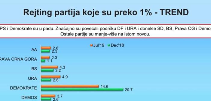 Anketim publik: Alternativa shqiptare  rrit përkrahjen e qytetarëve në 2,6%